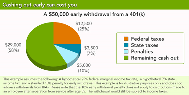 a graphic that shows a pie chart of the 401k early withdrawal penalty and taxes sourced by fidelity.com