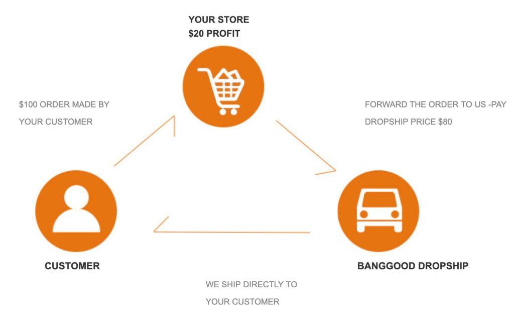 banggood tracking
