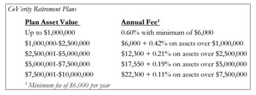 CoVerity retirement plans-min