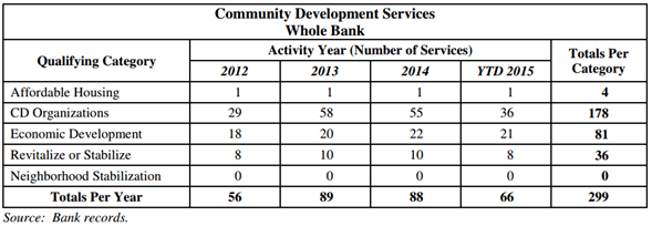 First Volunteer Bank - Community Development Services