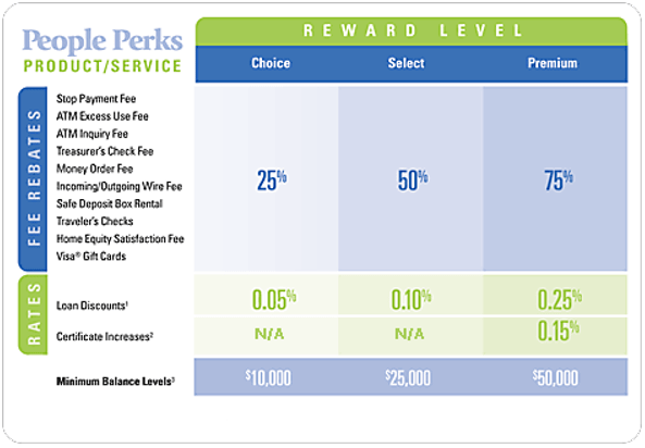 People First Federal Credit Union People Perks Review-min