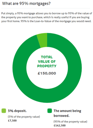 The Yorkshire Building Society - Best Ranked UK Building Societies