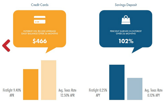 FirstLight Federal Credit Union - credit unions in texas