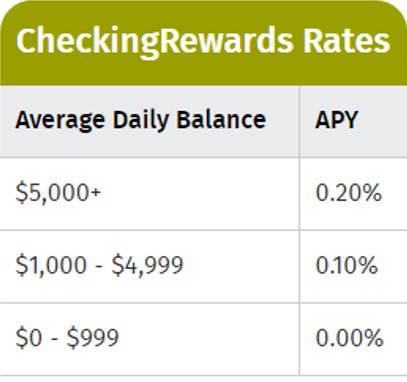Vibrant Credit Union CheckingRewards Rates Review-min