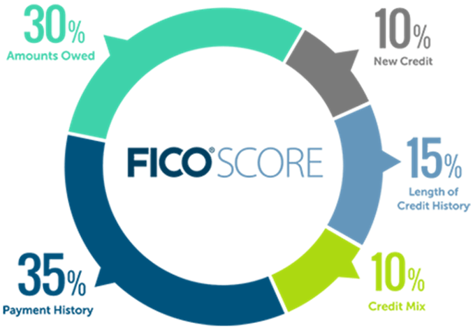 is credit karma score accurate