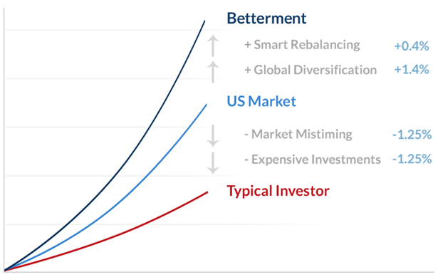 betterment pricing-min