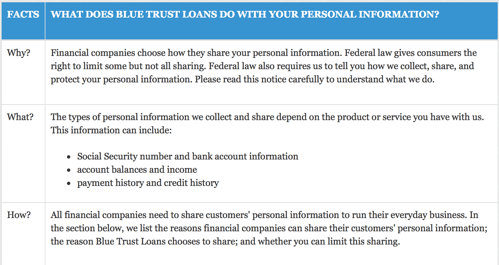 Blue Trust Loans Privacy Policy - blue trust loans review