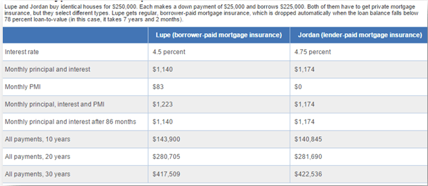 calculate_lenders_mortgage_insurance-min