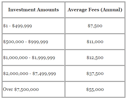 cost of a financial advisor