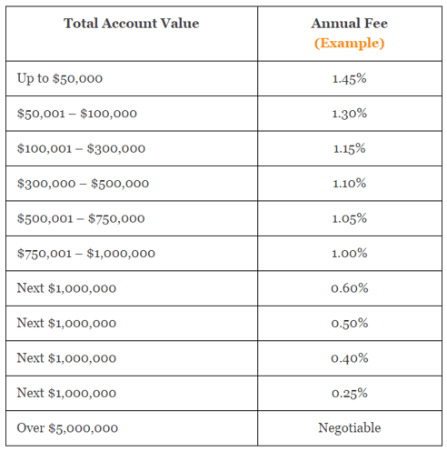 cost of financial advisor