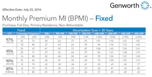mortgage_premium_insurance-min