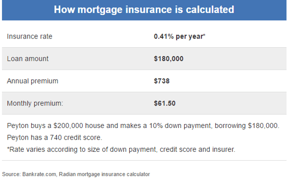 refinance_to_get_rid_of_pmi-min