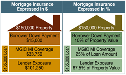 what is mortgage insurance premium