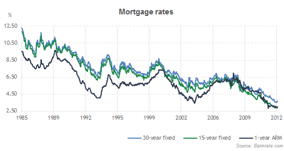 Average mortgage interest rates historical mortgage rates