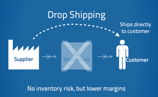 dropshipping suppliers-min