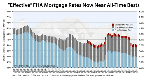 fha loan rates-min