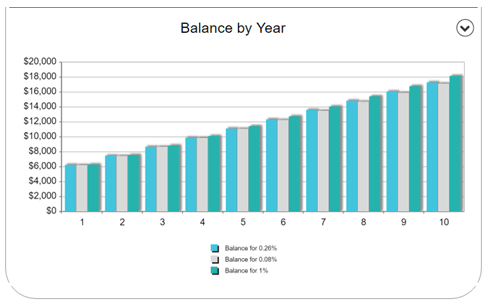 interest rates on money market accounts-min