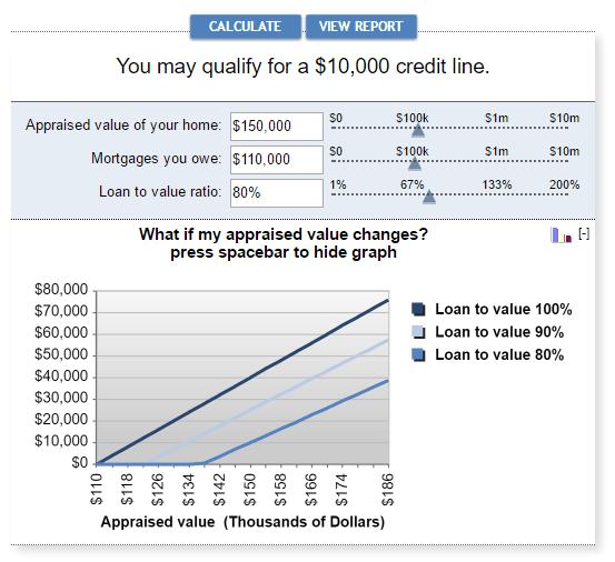 line of credit-min