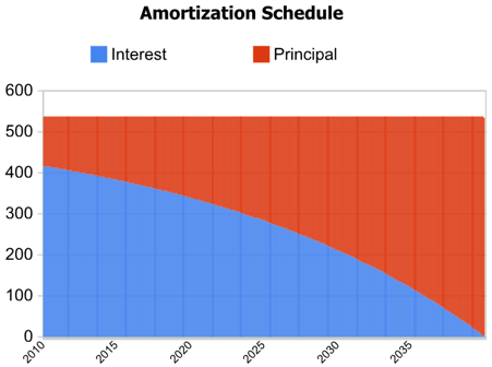 Mortgage Calculator With Amortization Min