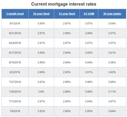 Average Mortgage Interest Rates & Historical Mortgage. Rainard School Houston Dns Monitoring Service. Osha Safety Classes Online Calorie Charts Net. Travel Management Company Hughes Oil Company. Online Executive Mba Programs No Gmat. Medical Secretary Diploma Hair Color Product. Lease Property Management Dentist In Redmond. Alcoholic Recovery Programs Get A Llc Online. Workers Comp Insurance Global Allocation Fund
