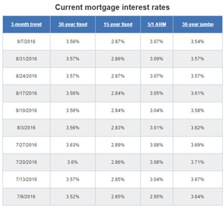 mortgage loan rates