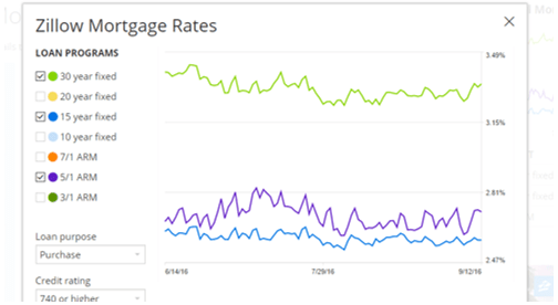 mortgage_rate_history-min