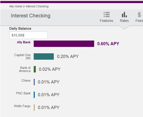 Ally Bank – Interest Checking - open a checking account online