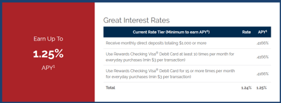 Bank of Internet USA – Rewards Checking - open an online checking account instantly