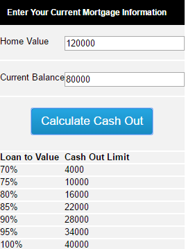 refinance cash out-min