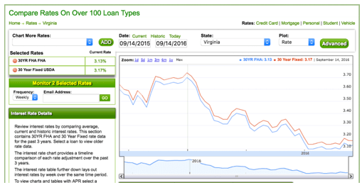 usda loan interest rate-min