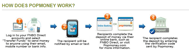 FNBO Direct – Online Savings Account - Ranking of Online Savings Accounts