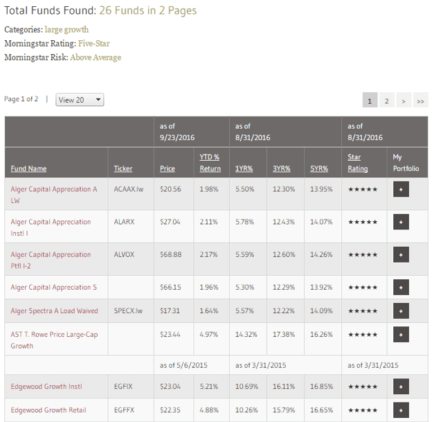 best performing mutual funds-min