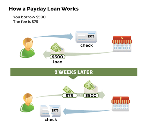 Payday loan fernley nv image 1