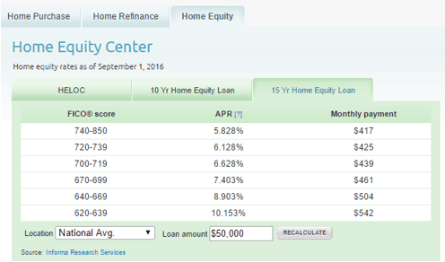 home equity rates-min