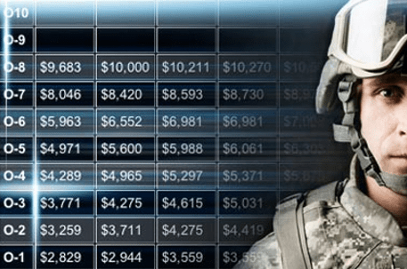 military retirement pay calculator