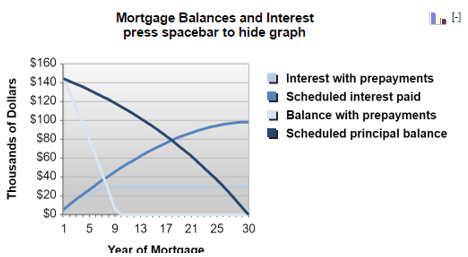 bankrate mortgage calculator