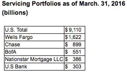 mortgage servicing companies-min