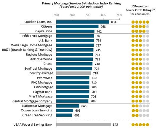 mortgage servicing company-min