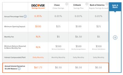 online savings account interest rates