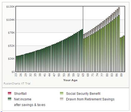 retirement calculators