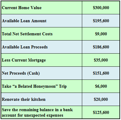Reverse Mortgage Information Facts Rules Basics