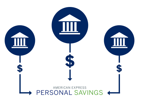 American Express – Personal Savings Account - Top Rated Online Savings Accounts