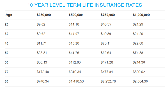 term life insurance rates by age-min