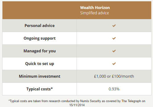 wealth horizon-min