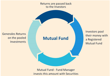 what are mutual funds-min
