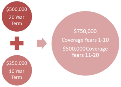 whole life insurance rates chart
