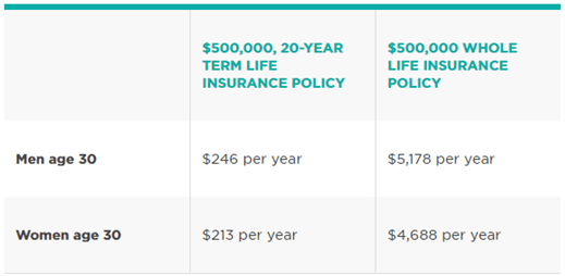 term life insurance rates