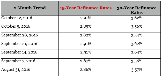 15 year fixed refinance mortgage rates-min