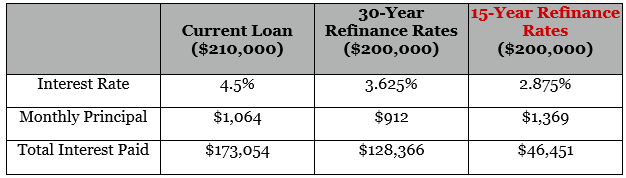 15 year refinance mortgage rates-min