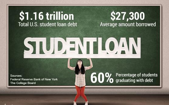 best banks for student loans-min